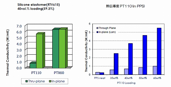 Silicone elastomer(RV615) 40vol.%loading(59.3%)、熱伝導度PT110(in PPS)