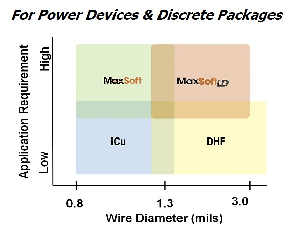 For Power Devices & Discrete Package